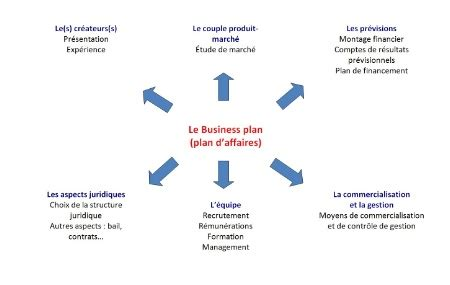 Business Plan for a Startup Business July - kemelgr